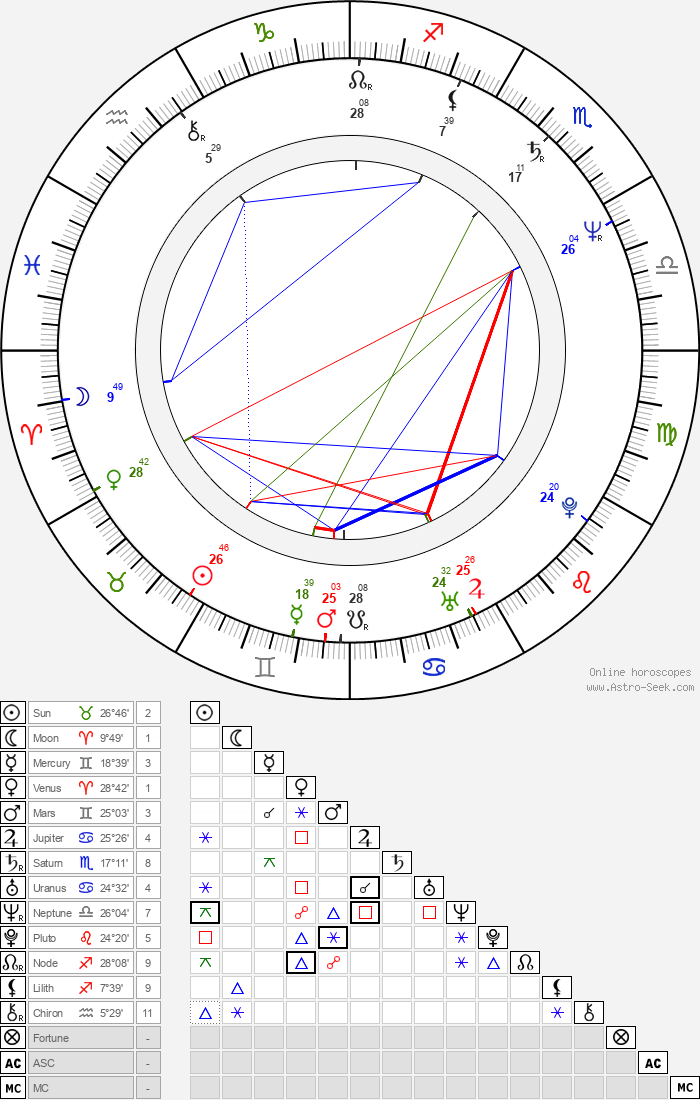 Yun-Fat Chow - Astrology Natal Birth Chart