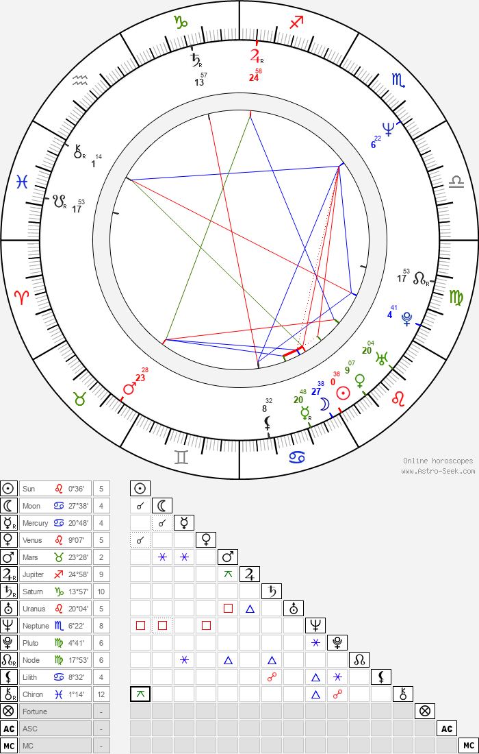 Yves Hanchar - Astrology Natal Birth Chart