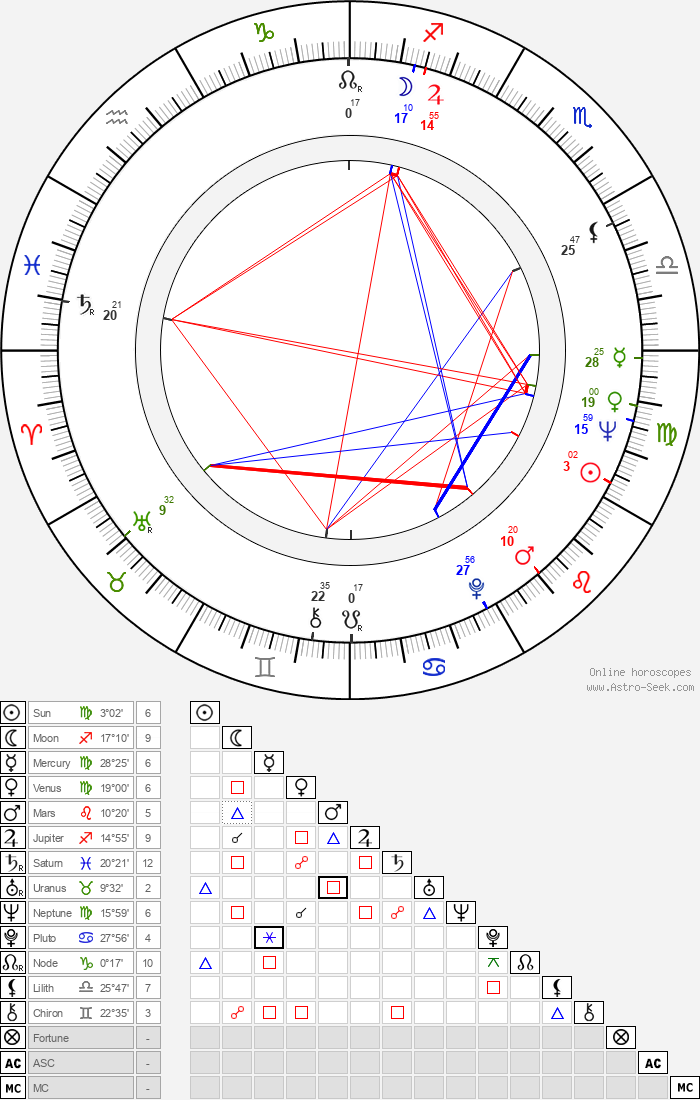 Yvette Vickers - Astrology Natal Birth Chart
