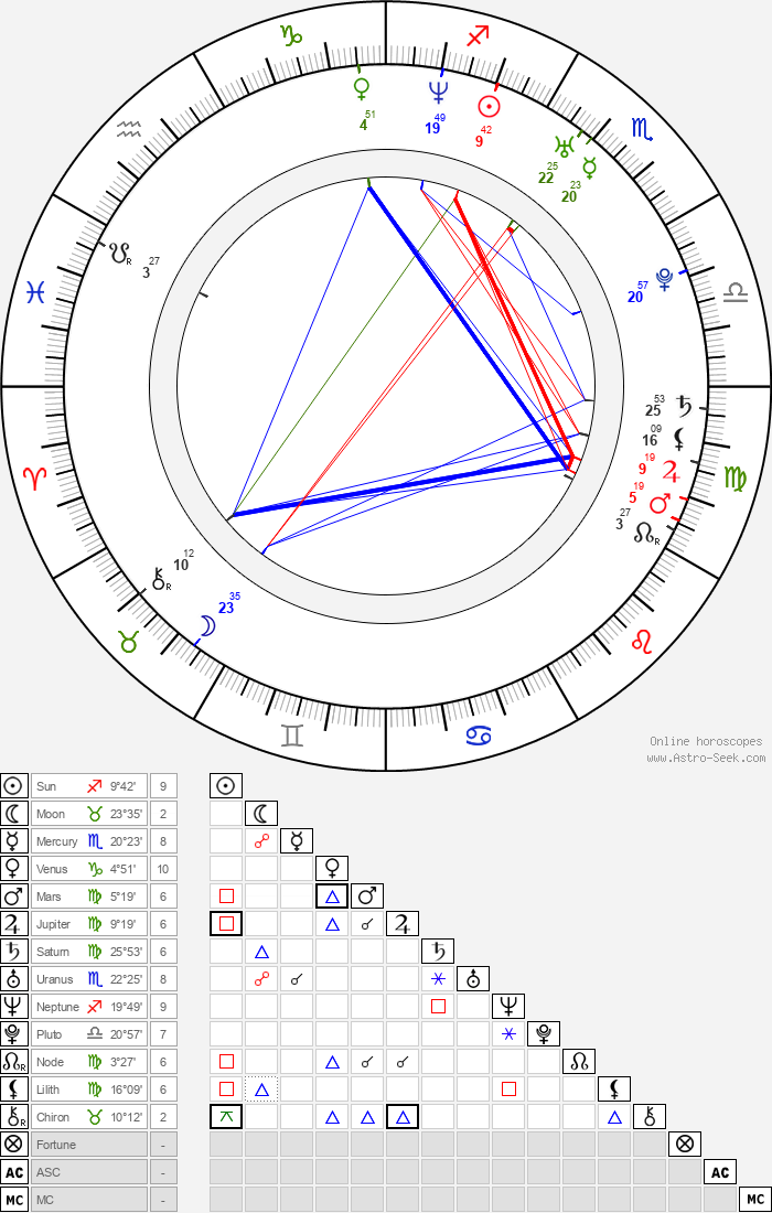 Yvonne Catterfeld - Astrology Natal Birth Chart