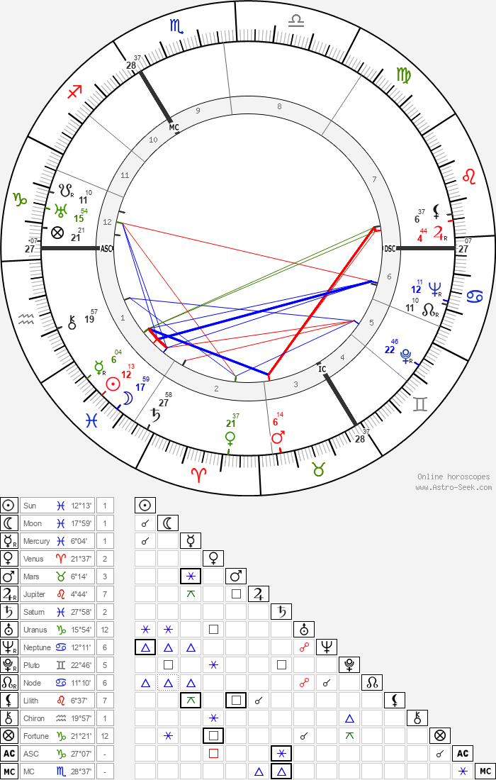 Yvonne Godard - Astrology Natal Birth Chart