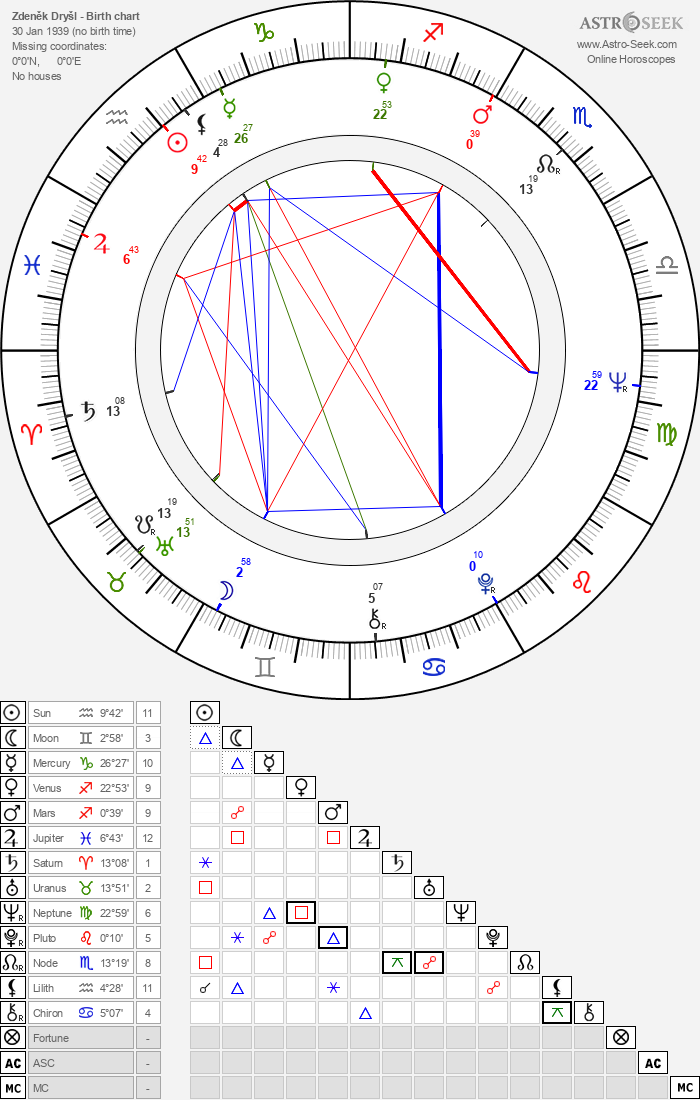 Zdeněk Dryšl - Astrology Natal Birth Chart