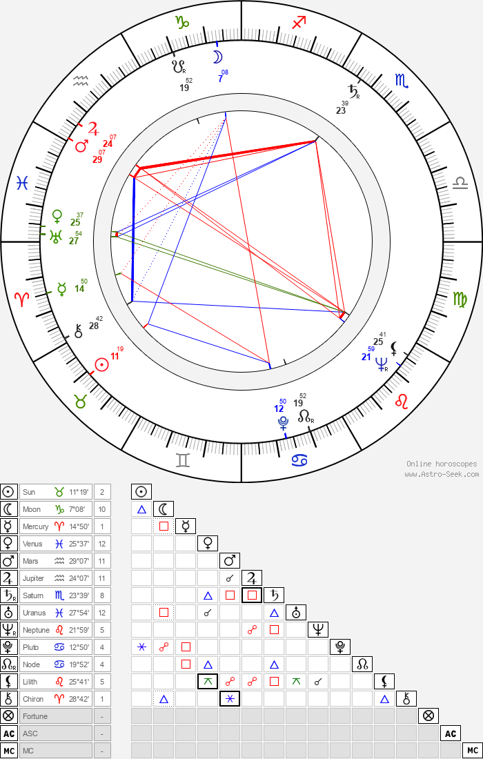 Zdeněk Erben - Astrology Natal Birth Chart