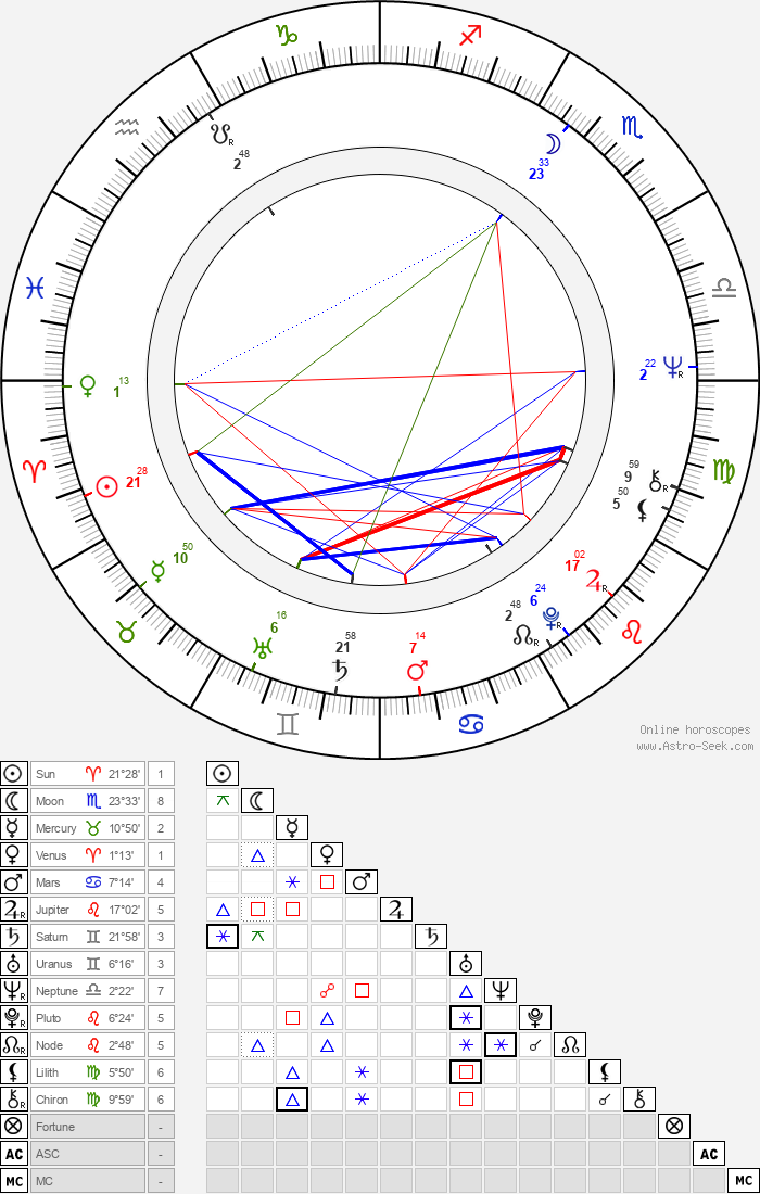 Zdeněk Rytíř - Astrology Natal Birth Chart