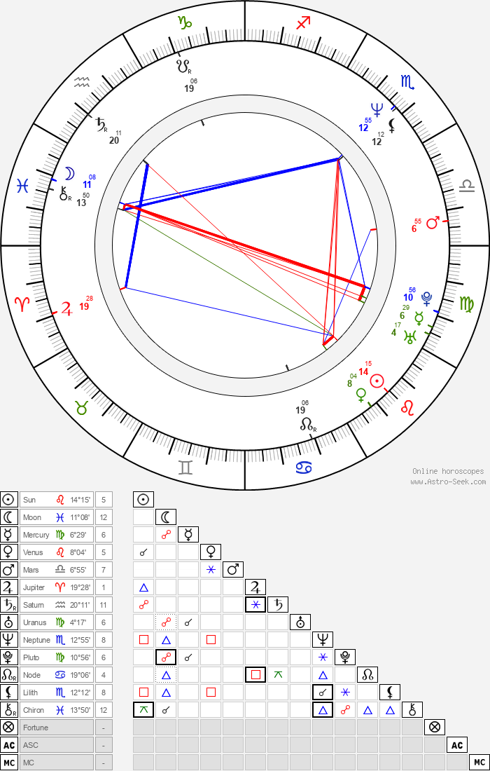 Zdeněk Suchý - Astrology Natal Birth Chart
