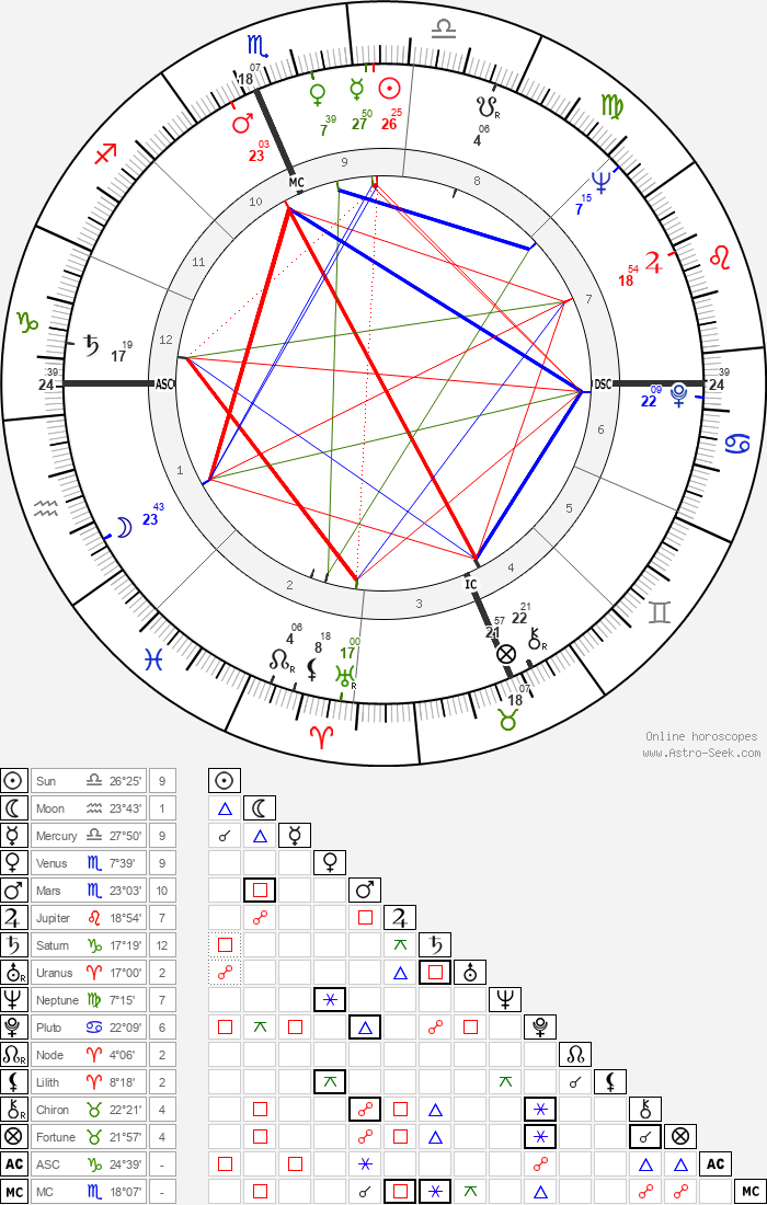 Zeke Bratkowski - Astrology Natal Birth Chart