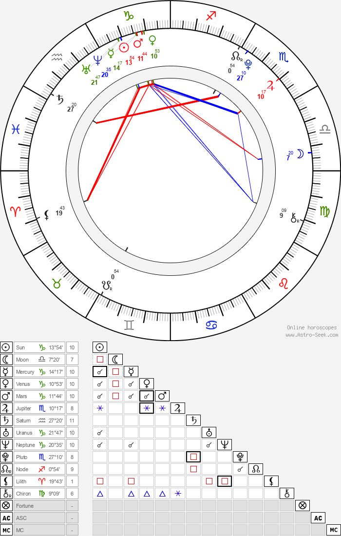 Zoe Aggeliki - Astrology Natal Birth Chart