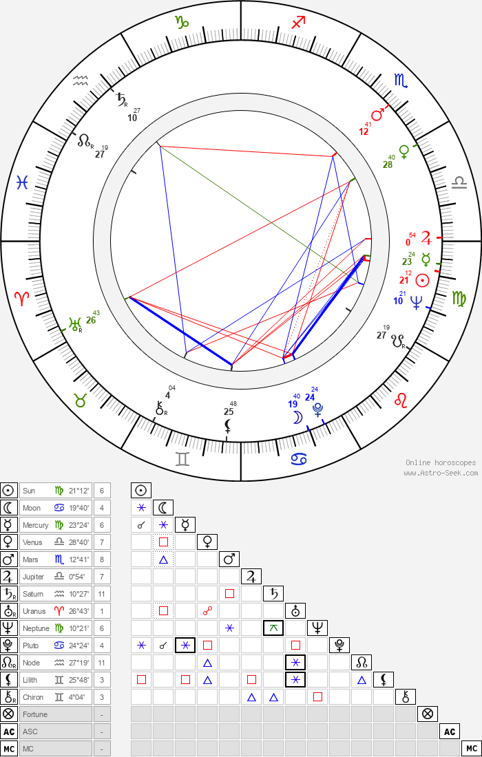 Zoe Caldwell - Astrology Natal Birth Chart