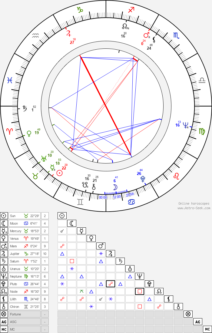 Zohra Lampert - Astrology Natal Birth Chart