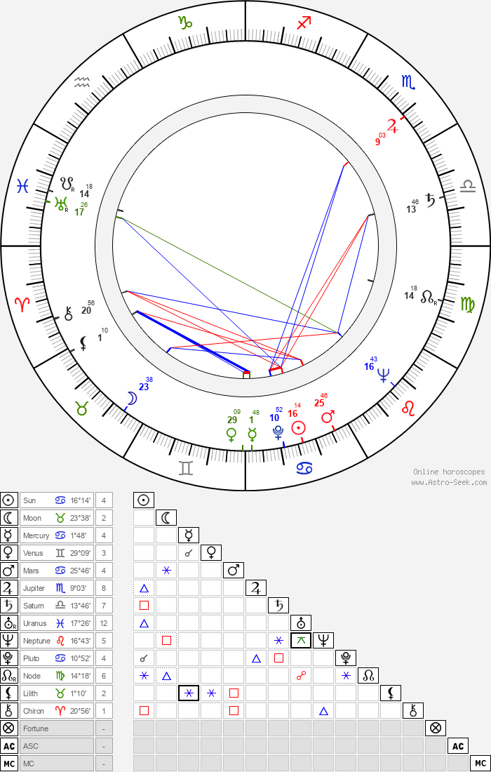 Zora Jiráková - Astrology Natal Birth Chart