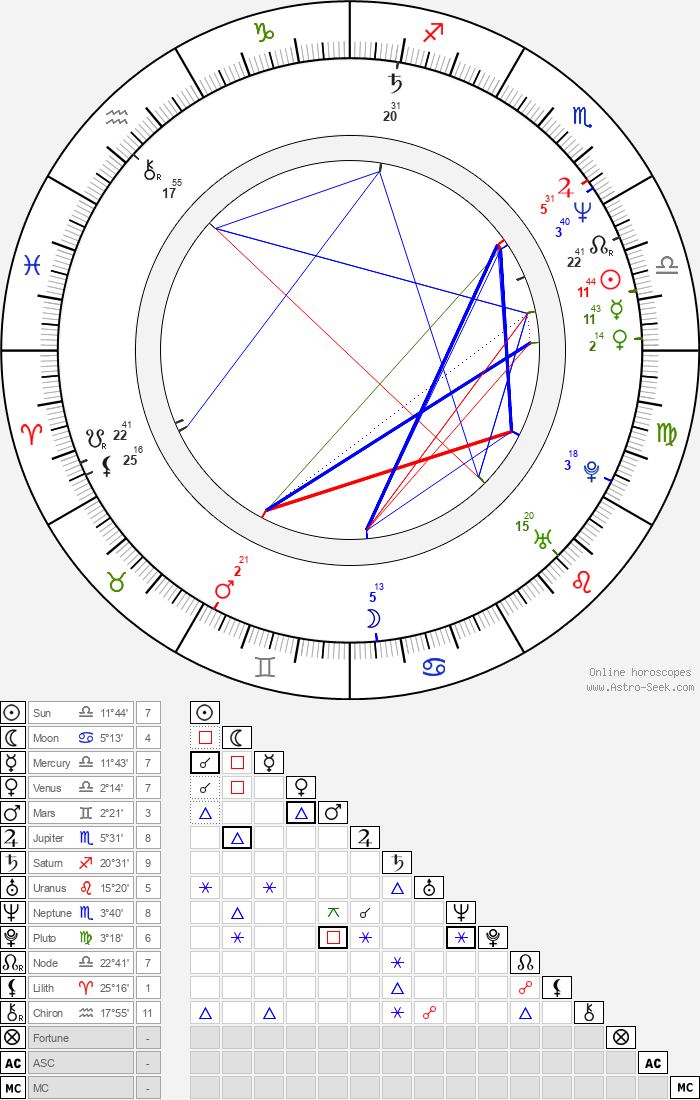 Zrinko Ogresta - Astrology Natal Birth Chart